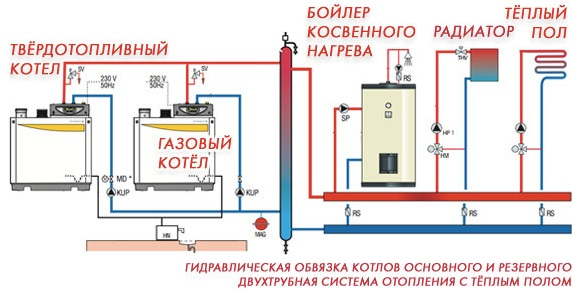 Схема обвязки газового котла отопления своими руками